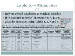 table 10 minorities