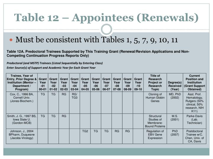 Table 12 – Appointees (Renewals)