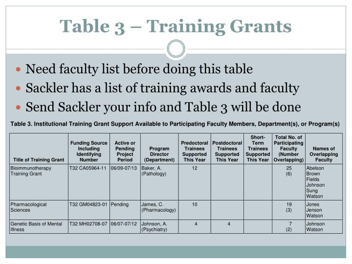 Table 3 – Training Grants