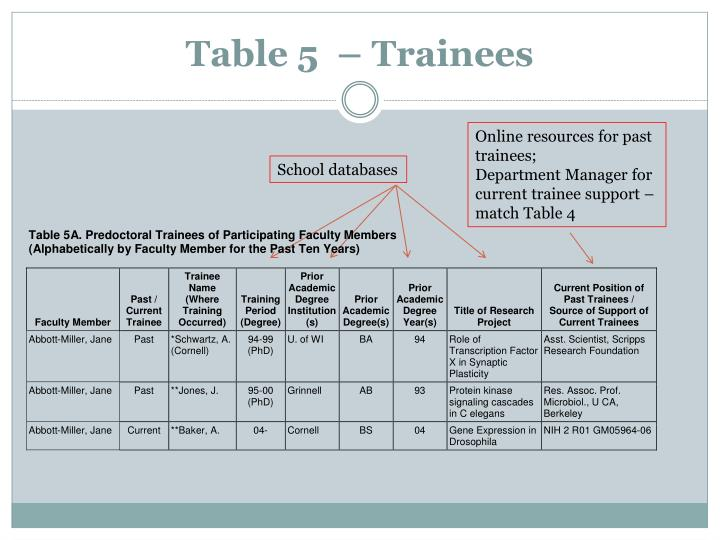 Table 5  – Trainees