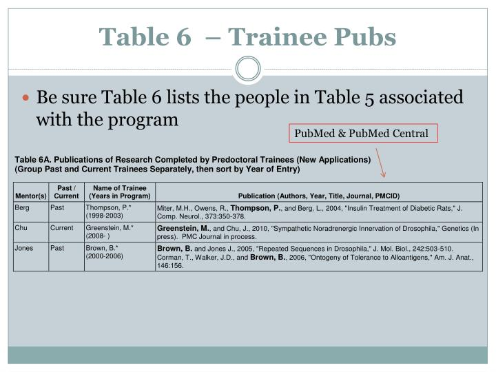 Table 6  – Trainee Pubs