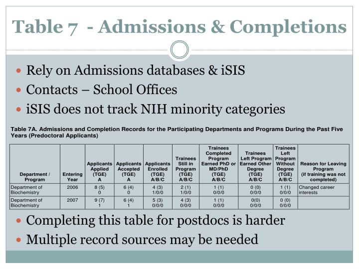 Table 7  - Admissions & Completions