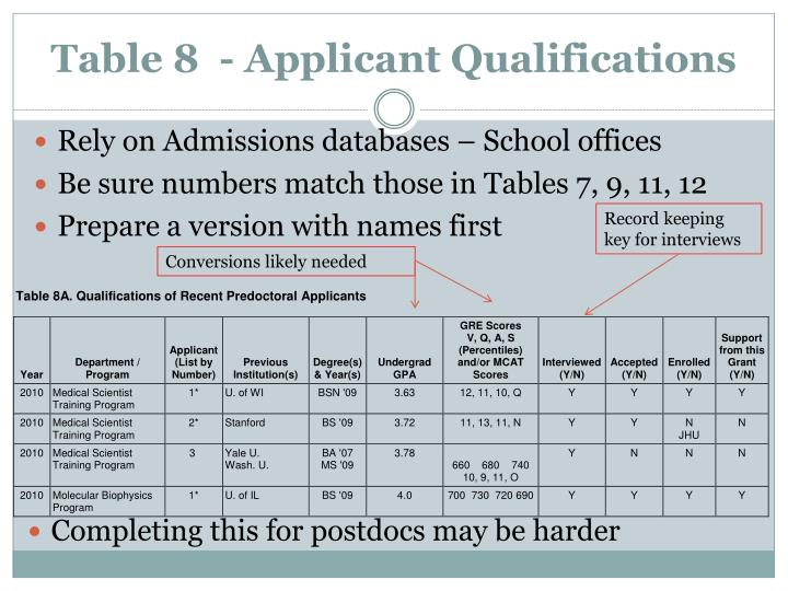 Table 8  - Applicant Qualifications
