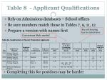 table 8 applicant qualifications