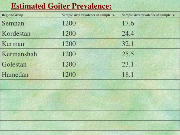 Estimated Goiter Prevalence: