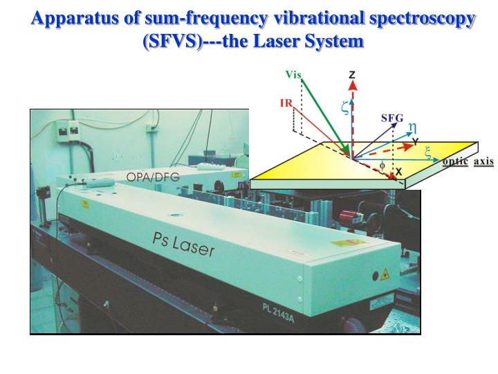 Apparatus of sum-frequency vibrational spectroscopy (SFVS)---the Laser System