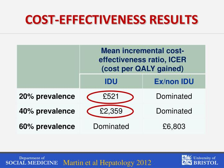 COST-EFFECTIVENESS RESULTS