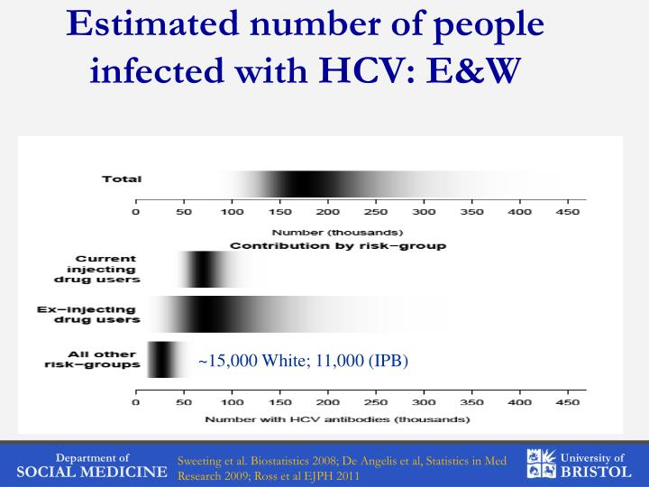 Estimated number of people infected with HCV: E&W