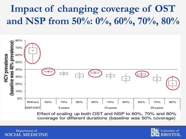 Impact of changing coverage of OST and NSP from 50%: 0%, 60%, 70%, 80%
