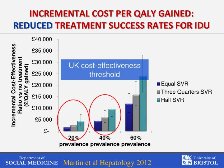 INCREMENTAL COST PER QALY GAINED: