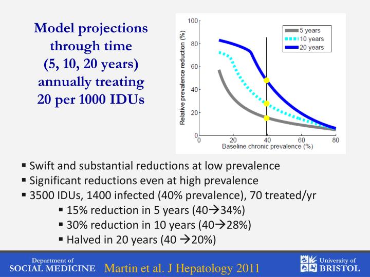 Model projections through time
