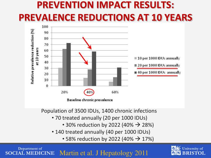 PREVENTION IMPACT RESULTS: