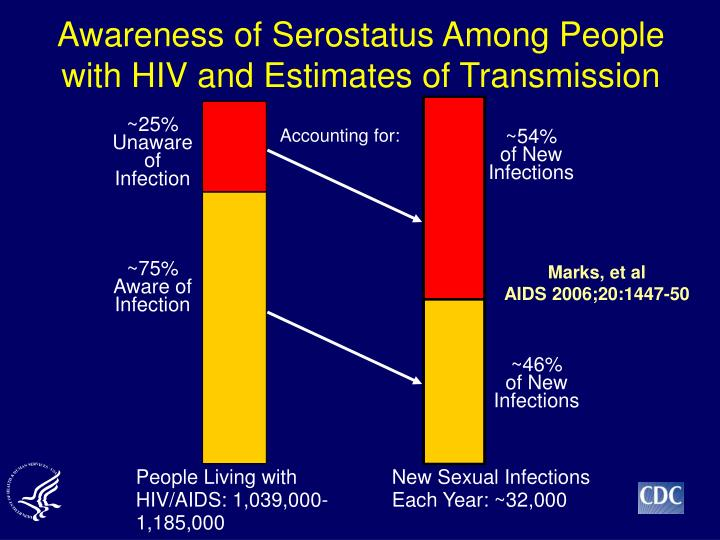 Awareness of Serostatus Among People