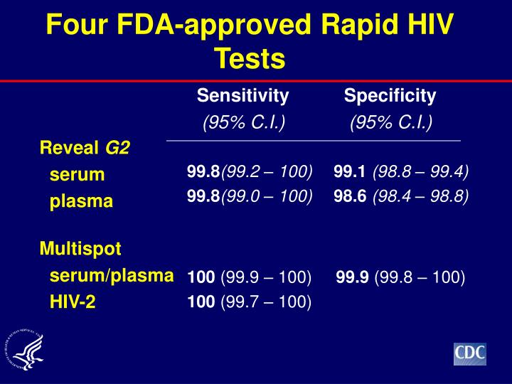 Four FDA-approved Rapid HIV Tests