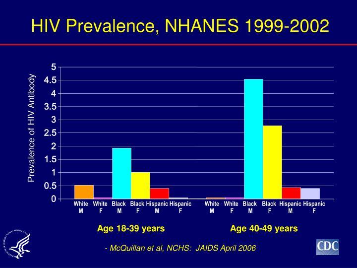 HIV Prevalence, NHANES 1999-2002