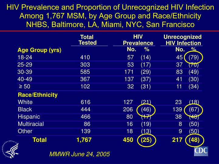 HIV Prevalence and Proportion of Unrecognized HIV Infection