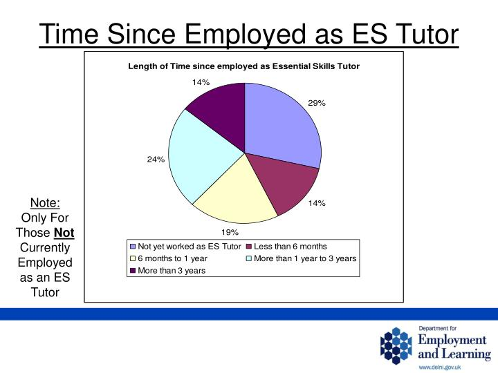 Time Since Employed as ES Tutor