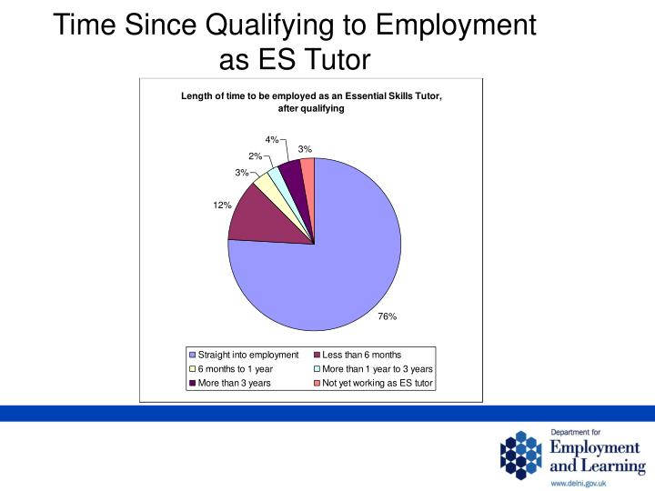 Time Since Qualifying to Employment as ES Tutor