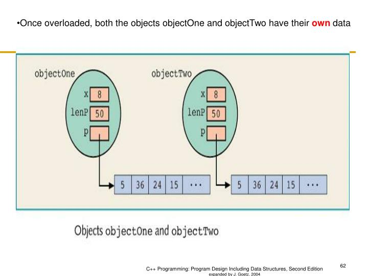 Once overloaded, both the objects objectOne and objectTwo have their