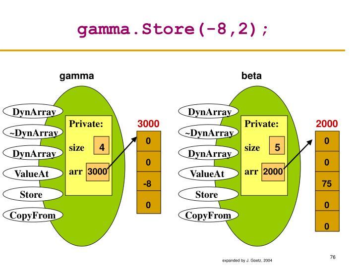 gamma.Store(-8,2);