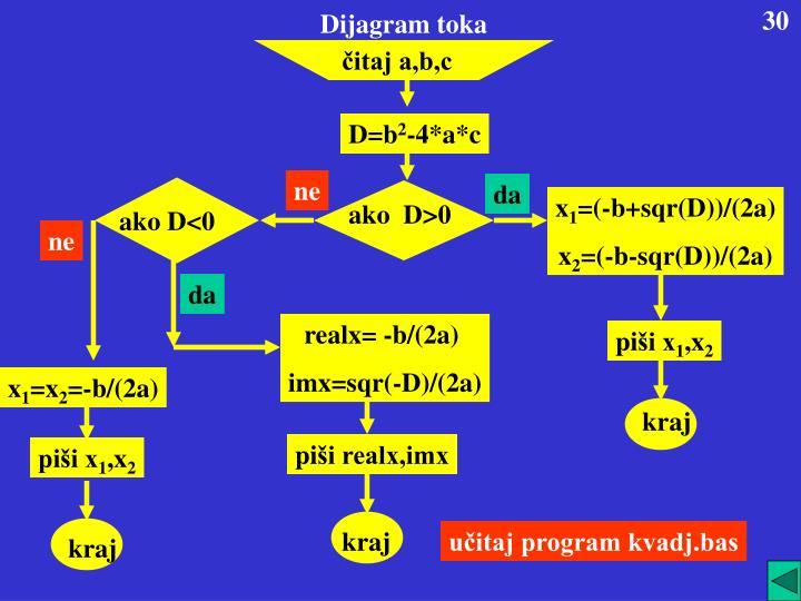 Dijagram toka