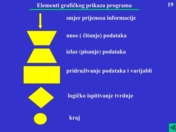 Elementi grafičkog prikaza programa