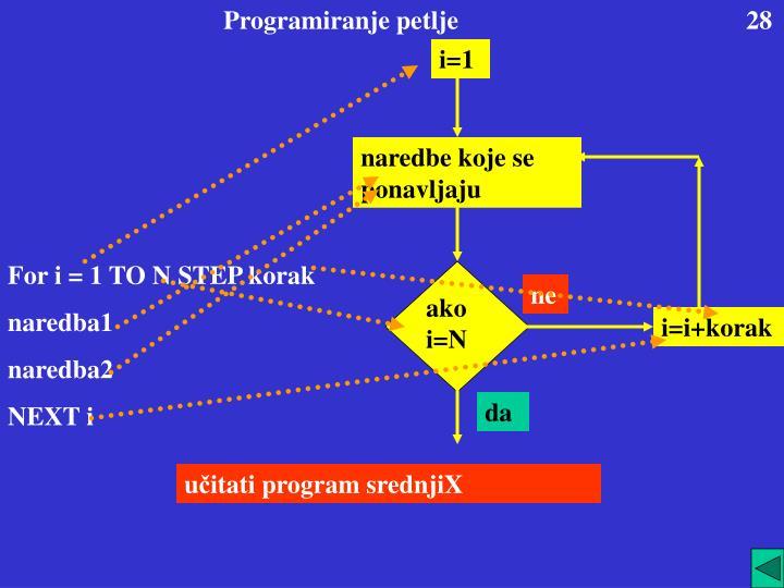 Programiranje petlje