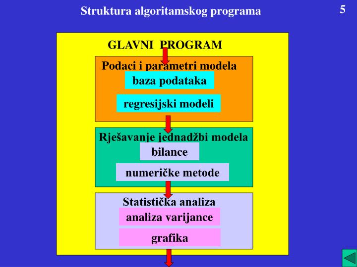 Struktura algoritamskog programa