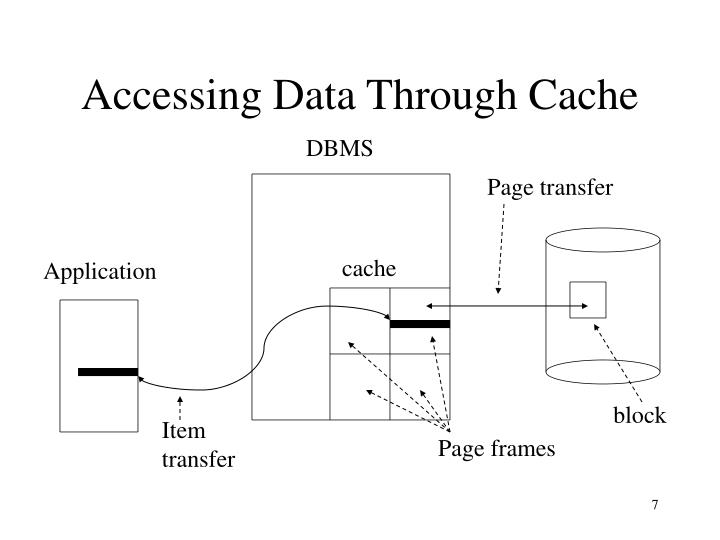 Accessing Data Through Cache