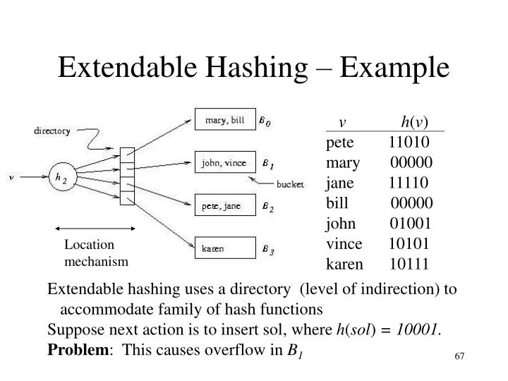 Extendable Hashing – Example