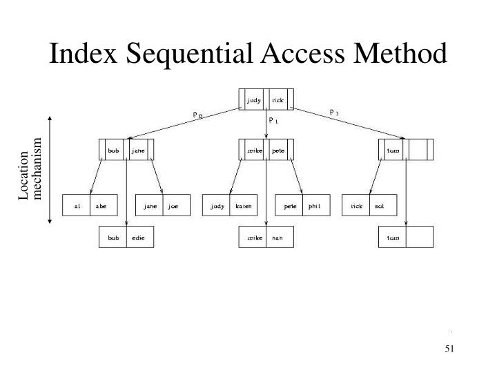 Index Sequential Access Method