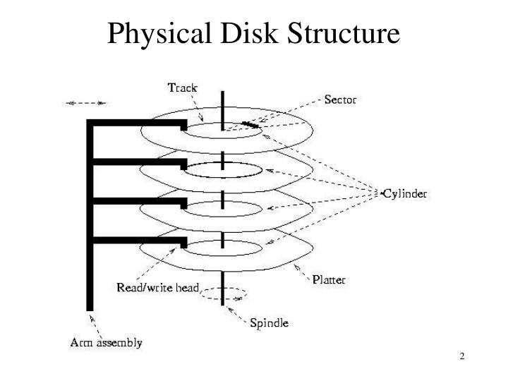 Physical disk structure