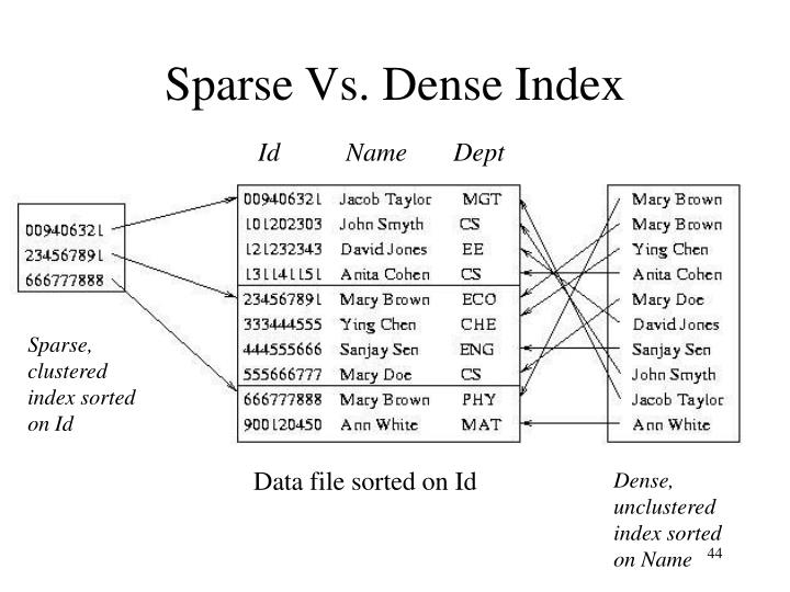 Sparse Vs. Dense Index
