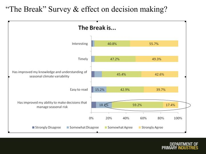 """The Break"" Survey & effect on decision making?"