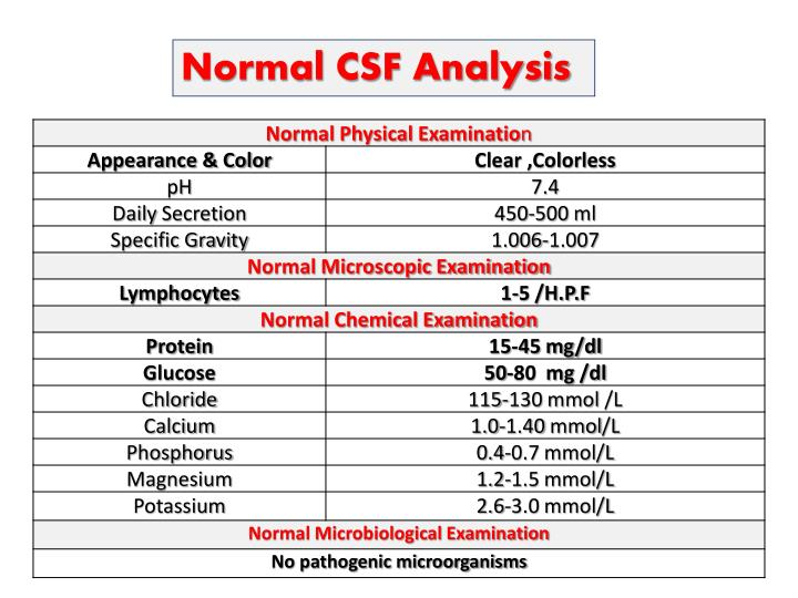Normal CSF Analysis