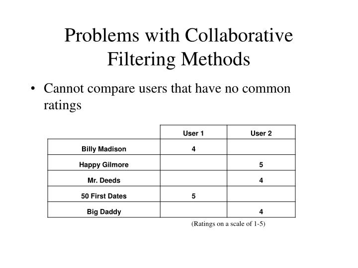 Problems with Collaborative Filtering Methods