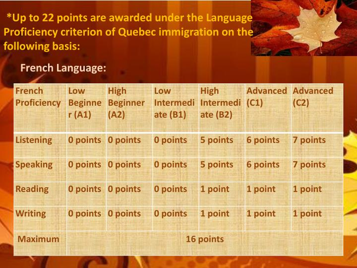 *Up to 22 points are awarded under the Language Proficiency criterion of Quebec immigration on the following basis: