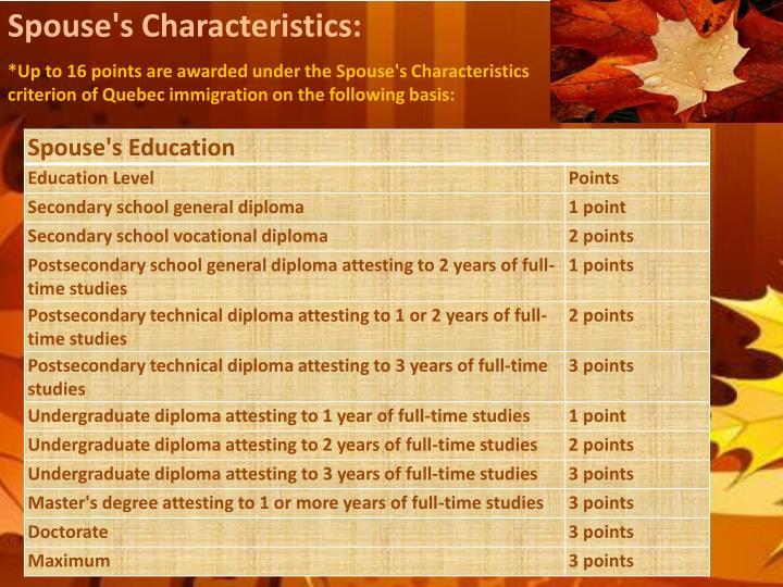 Spouse's Characteristics: