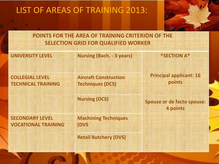 LIST OF AREAS OF TRAINING 2013: