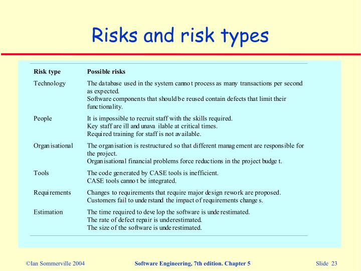Risks and risk types
