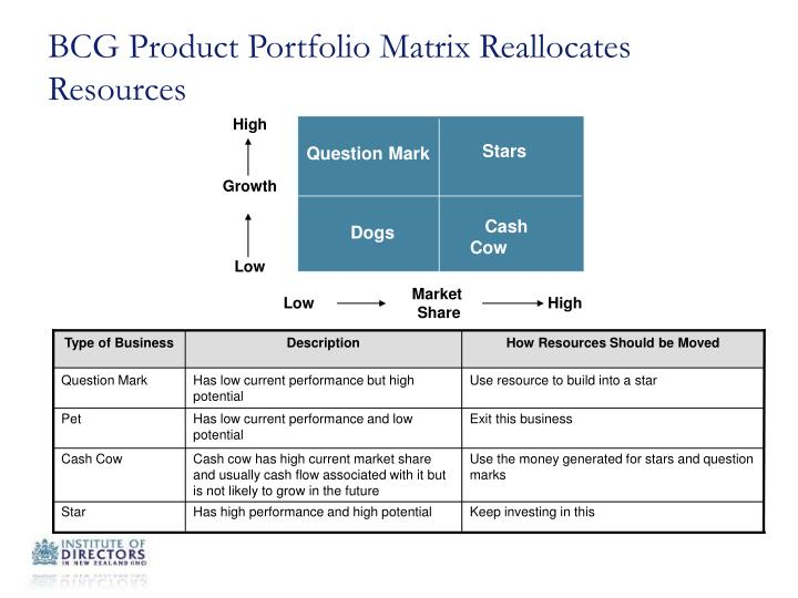 BCG Product Portfolio Matrix Reallocates Resources