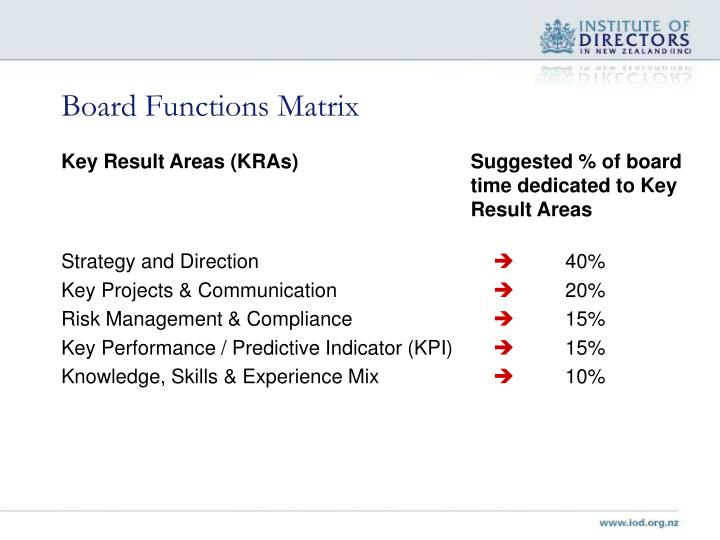 Board Functions Matrix