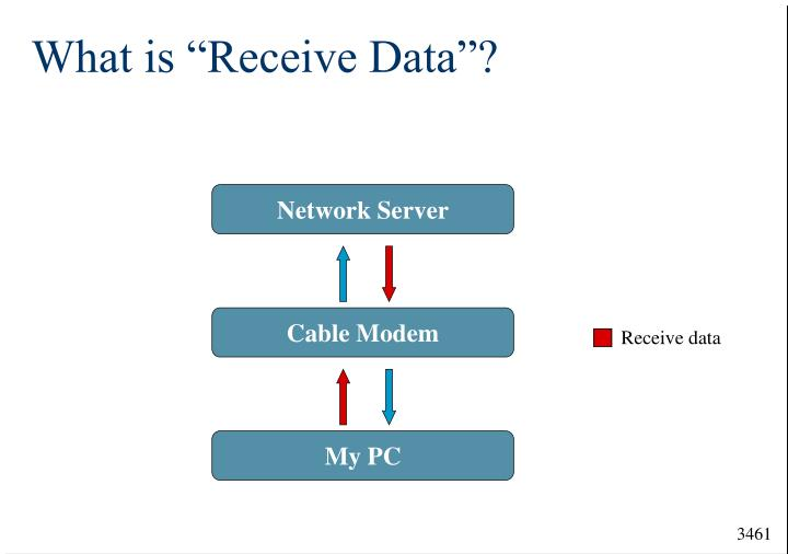 "What is ""Receive Data""?"