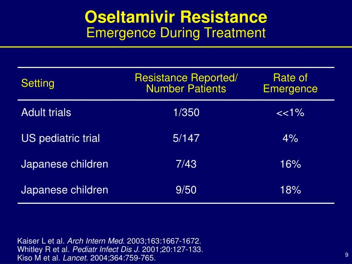 Oseltamivir Resistance