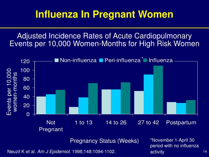 Adjusted Incidence Rates of Acute Cardiopulmonary