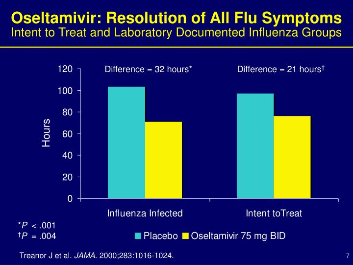 Oseltamivir: Resolution of All Flu Symptoms