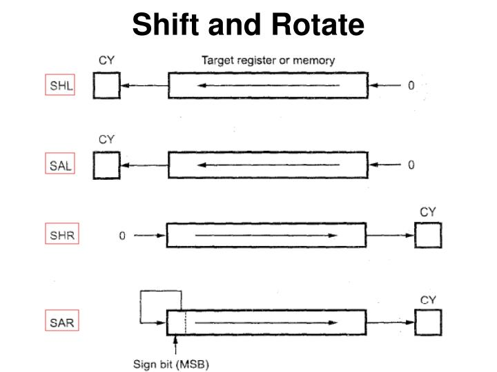 Shift and Rotate