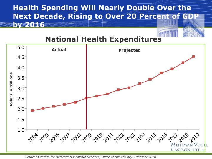 Health Spending Will Nearly Double Over the Next Decade, Rising to Over 20 Percent of GDP by 2016