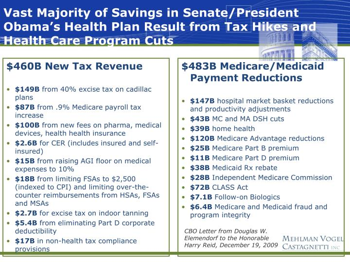 Vast Majority of Savings in Senate/President Obama's Health Plan Result from Tax Hikes and Health Care Program Cuts