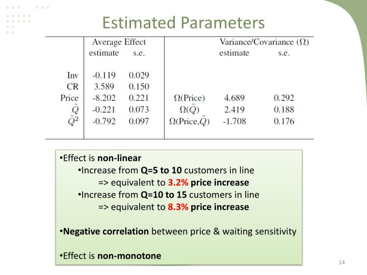 Estimated Parameters